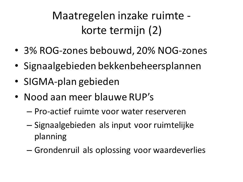 Maatregelen inzake ruimte - korte termijn (2) 3% ROG-zones bebouwd, 20% NOG-zones Signaalgebieden bekkenbeheersplannen SIGMA-plan gebieden Nood aan meer blauwe RUP's – Pro-actief ruimte voor water reserveren – Signaalgebieden als input voor ruimtelijke planning – Grondenruil als oplossing voor waardeverlies