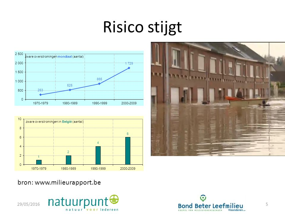 Risico stijgt 29/05/20165 bron: www.milieurapport.be