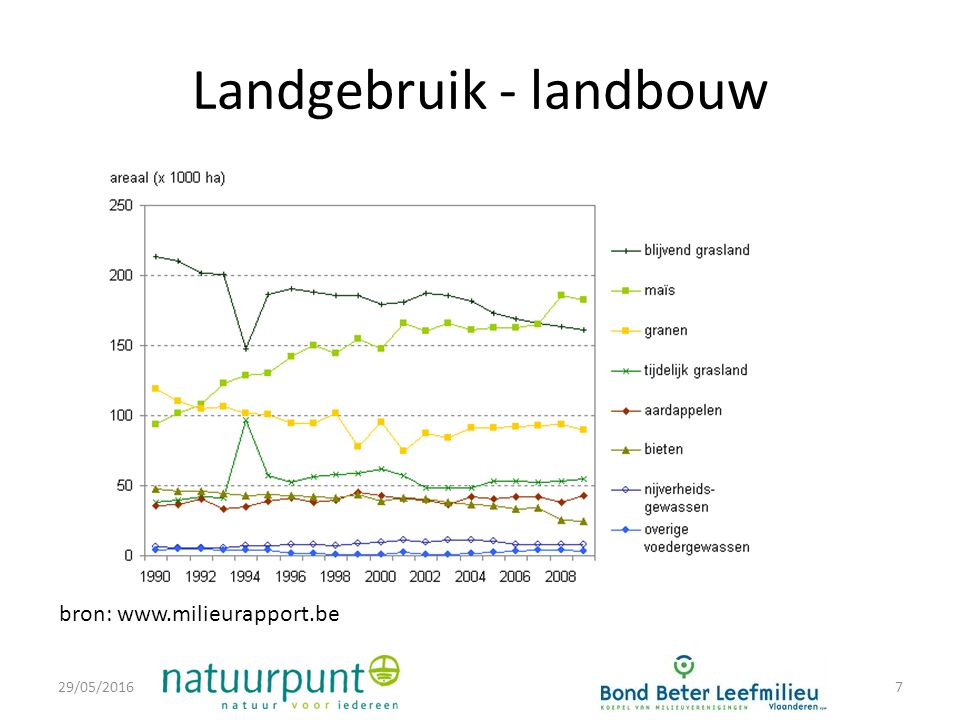 Landgebruik - landbouw 29/05/20167 bron: www.milieurapport.be