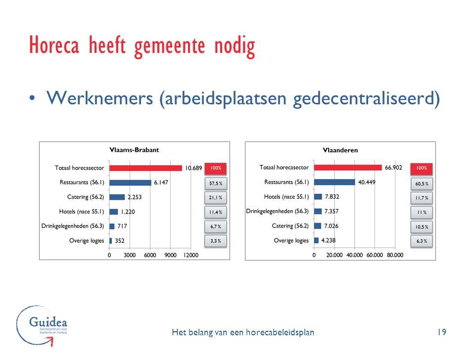 Horeca heeft gemeente nodig 19Het belang van een horecabeleidsplan Werknemers (arbeidsplaatsen gedecentraliseerd)