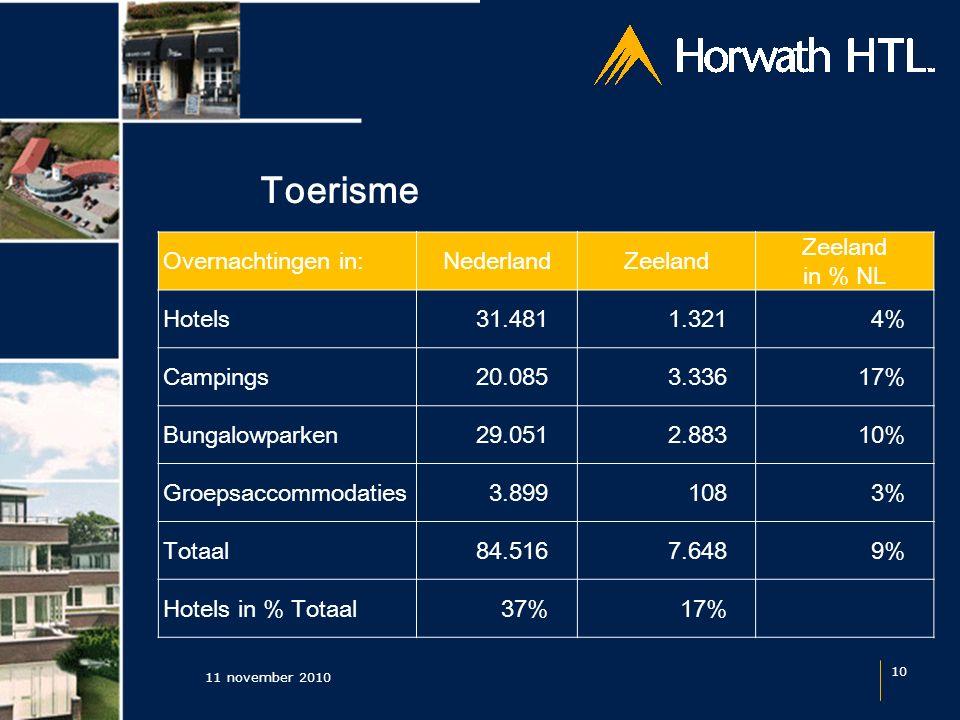 Toerisme 11 november 2010 10 Overnachtingen in:NederlandZeeland in % NL Hotels 31.481 1.3214% Campings 20.085 3.33617% Bungalowparken 29.051 2.88310% Groepsaccommodaties 3.899 1083% Totaal 84.516 7.6489% Hotels in % Totaal37%17%