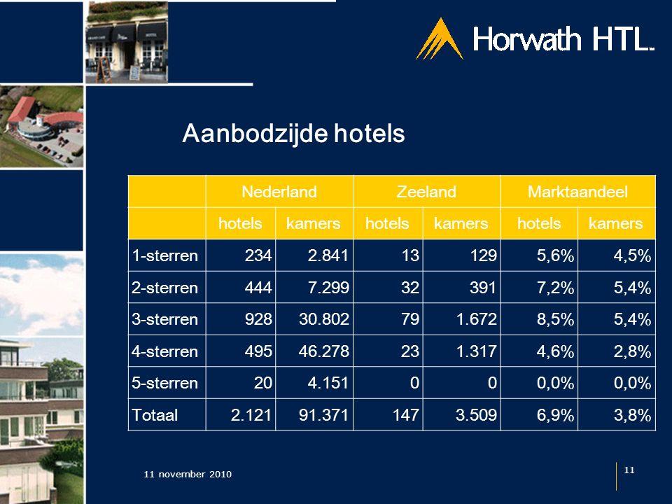 Aanbodzijde hotels 11 november 2010 11 NederlandZeelandMarktaandeel hotelskamershotelskamershotelskamers 1-sterren2342.841131295,6%4,5% 2-sterren4447.299323917,2%5,4% 3-sterren92830.802791.6728,5%5,4% 4-sterren49546.278231.3174,6%2,8% 5-sterren204.151000,0% Totaal 2.121 91.371 147 3.5096,9%3,8%