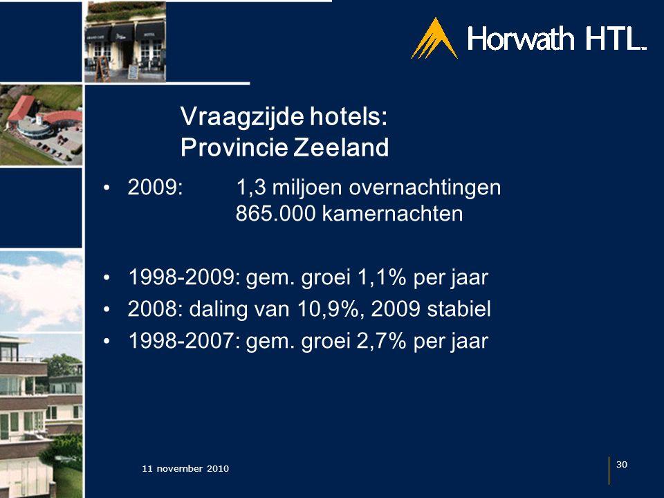 Vraagzijde hotels: Provincie Zeeland 11 november 2010 30 2009: 1,3 miljoen overnachtingen 865.000 kamernachten 1998-2009: gem.