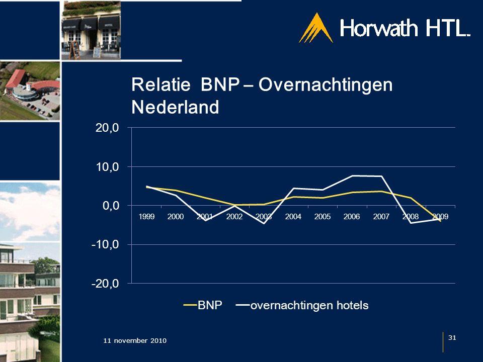 Relatie BNP – Overnachtingen Nederland 11 november 2010 31