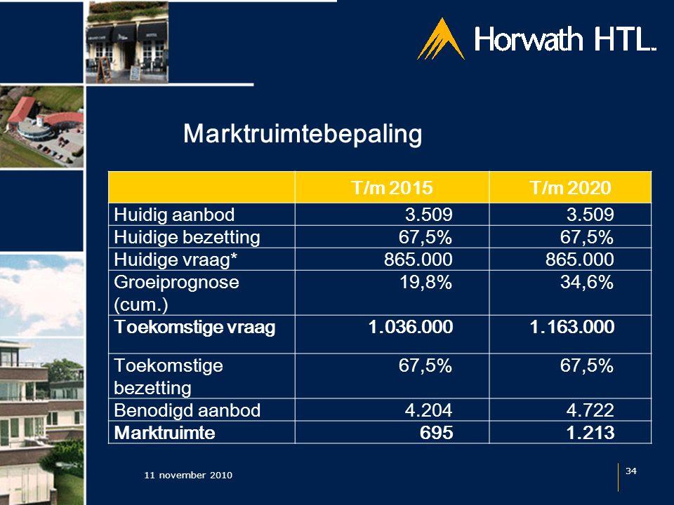 Marktruimtebepaling 11 november 2010 34 T/m 2015T/m 2020 Huidig aanbod3.509 Huidige bezetting67,5% Huidige vraag*865.000 Groeiprognose (cum.) 19,8%34,
