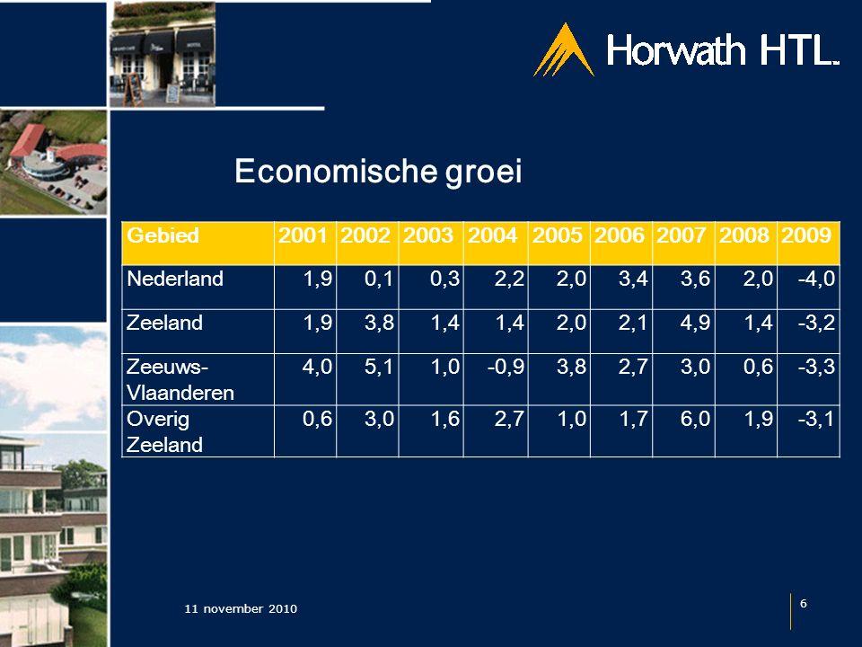 Economische groei 11 november 2010 6 Gebied200120022003200420052006200720082009 Nederland1,90,10,32,22,03,43,62,0-4,0 Zeeland1,93,81,4 2,02,14,91,4-3,2 Zeeuws- Vlaanderen 4,05,11,0-0,93,82,73,00,6-3,3 Overig Zeeland 0,63,01,62,71,01,76,01,9-3,1