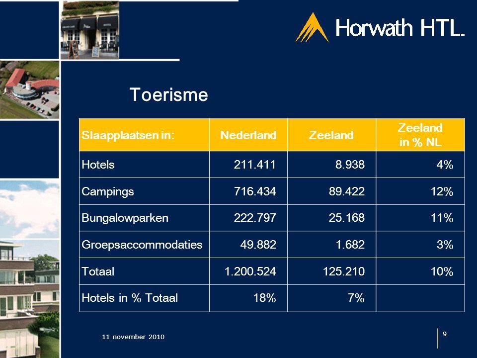 Toerisme 11 november 2010 9 Slaapplaatsen in:NederlandZeeland in % NL Hotels211.411 8.9384% Campings 716.434 89.42212% Bungalowparken 222.797 25.16811% Groepsaccommodaties 49.882 1.6823% Totaal 1.200.524 125.21010% Hotels in % Totaal18%7%