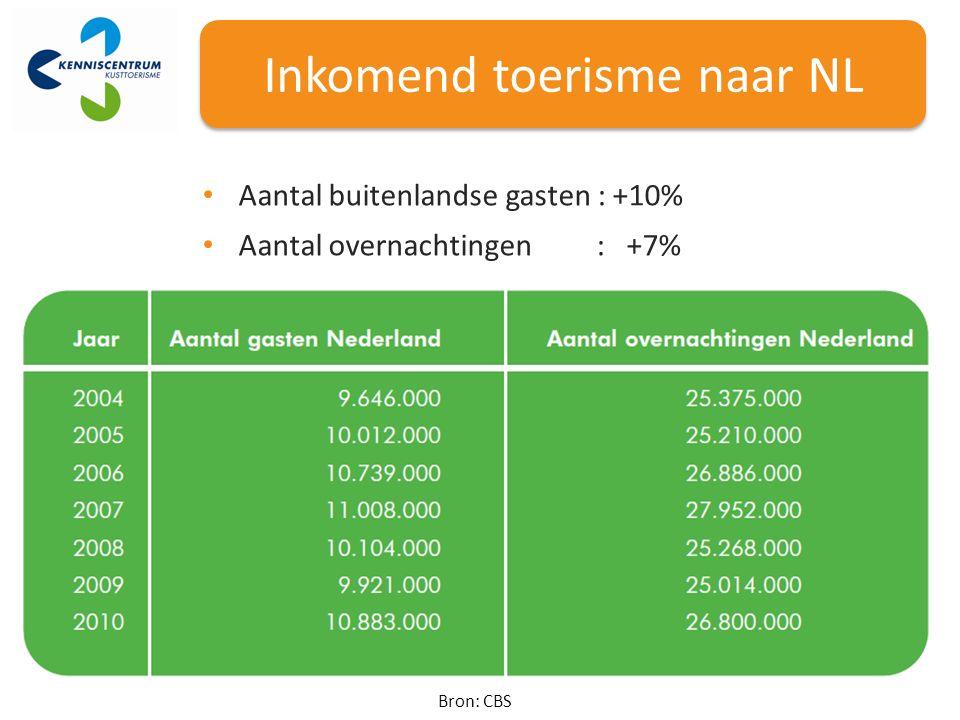 Aantal buitenlandse gasten : +10% Aantal overnachtingen : +7% Bron: CBS Inkomend toerisme naar NL
