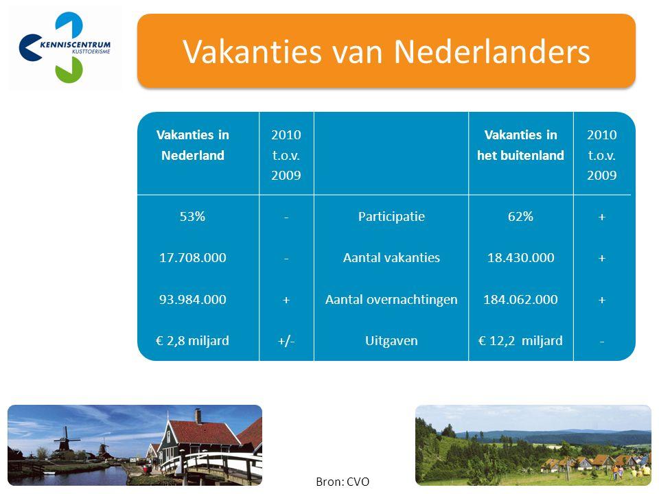 Vakanties in Nederland 2010 t.o.v. 2009 Vakanties in het buitenland 2010 t.o.v.