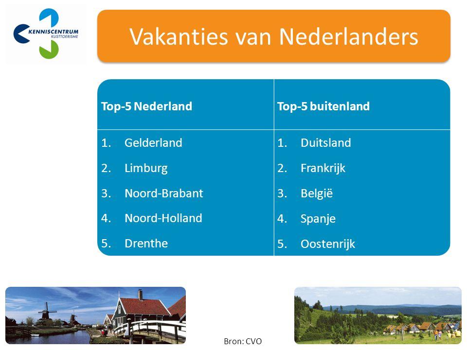 Top-5 NederlandTop-5 buitenland 1.Gelderland 1.Duitsland 2.Limburg 2.Frankrijk 3.Noord-Brabant 3.België 4.Noord-Holland 4.Spanje 5.Drenthe 5.Oostenrijk Bron: CVO Vakanties van Nederlanders