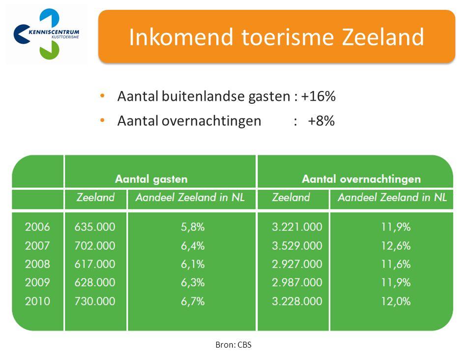 Inkomend toerisme Zeeland Bron: CBS Aantal buitenlandse gasten : +16% Aantal overnachtingen : +8%