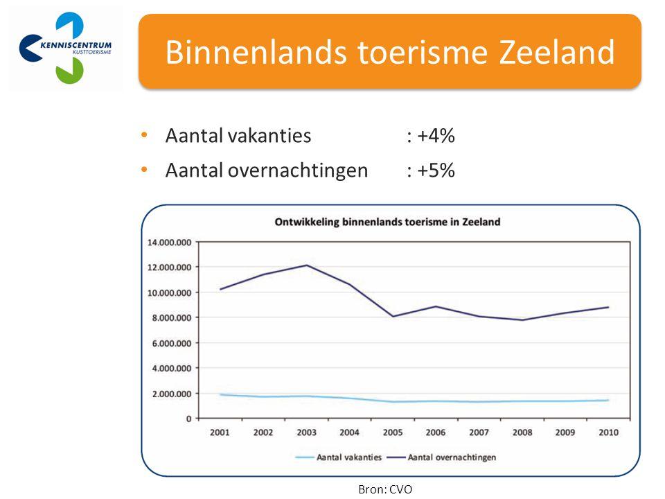 Binnenlands toerisme Zeeland Bron: CVO Aantal vakanties: +4% Aantal overnachtingen: +5%