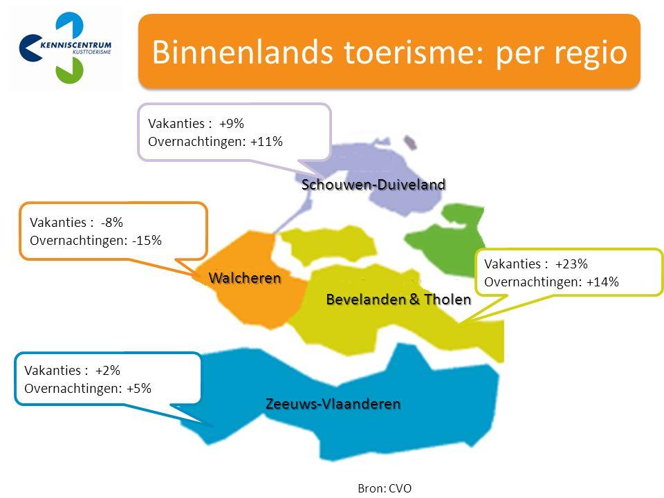 Binnenlands toerisme: per regio Bron: CVO Walcheren Bevelanden & Tholen Zeeuws-Vlaanderen Vakanties : +9% Overnachtingen: +11% Vakanties : +2% Overnachtingen: +5% Vakanties : -8% Overnachtingen: -15% Vakanties : +23% Overnachtingen: +14% Schouwen-Duiveland