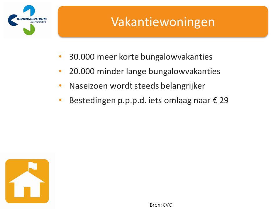 Vakantiewoningen Bron: CVO 30.000 meer korte bungalowvakanties 20.000 minder lange bungalowvakanties Naseizoen wordt steeds belangrijker Bestedingen p.p.p.d.
