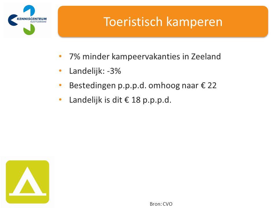 Toeristisch kamperen Bron: CVO 7% minder kampeervakanties in Zeeland Landelijk: -3% Bestedingen p.p.p.d.