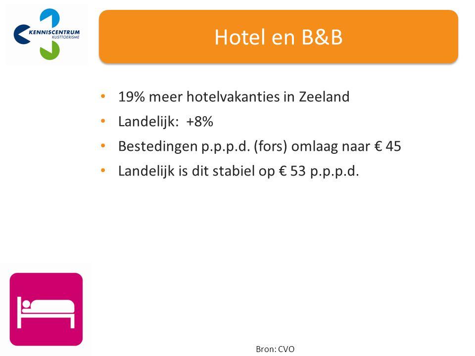 Hotel en B&B Bron: CVO 19% meer hotelvakanties in Zeeland Landelijk: +8% Bestedingen p.p.p.d.