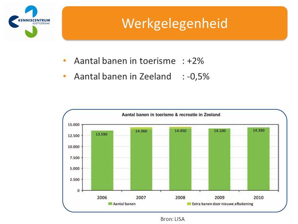 Werkgelegenheid Bron: LISA Aantal banen in toerisme: +2% Aantal banen in Zeeland: -0,5%