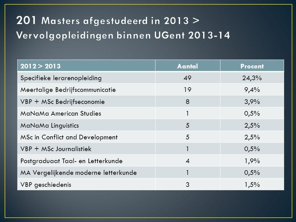 2012 > 2013AantalProcent Specifieke lerarenopleiding4924,3% Meertalige Bedrijfscommunicatie199,4% VBP + MSc Bedrijfseconomie83,9% MaNaMa American Stud