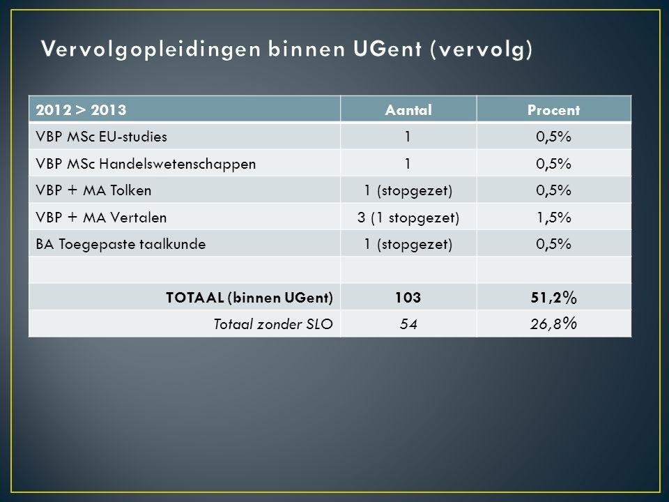 2012 > 2013AantalProcent VBP MSc EU-studies10,5% VBP MSc Handelswetenschappen10,5% VBP + MA Tolken1 (stopgezet)0,5% VBP + MA Vertalen3 (1 stopgezet)1,