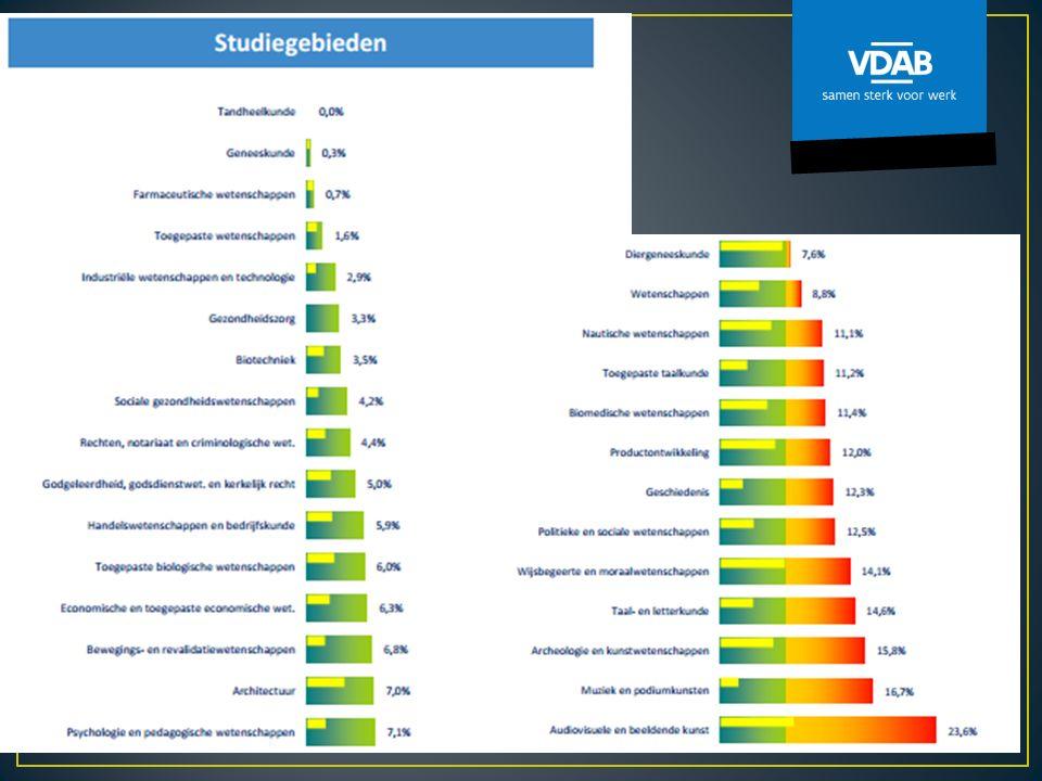 HTL Rest: 45,5% geregistreerd VDAB VML Rest: 24,1% geregistreerd VDAB Vreemd, want in 2012: 0% !.