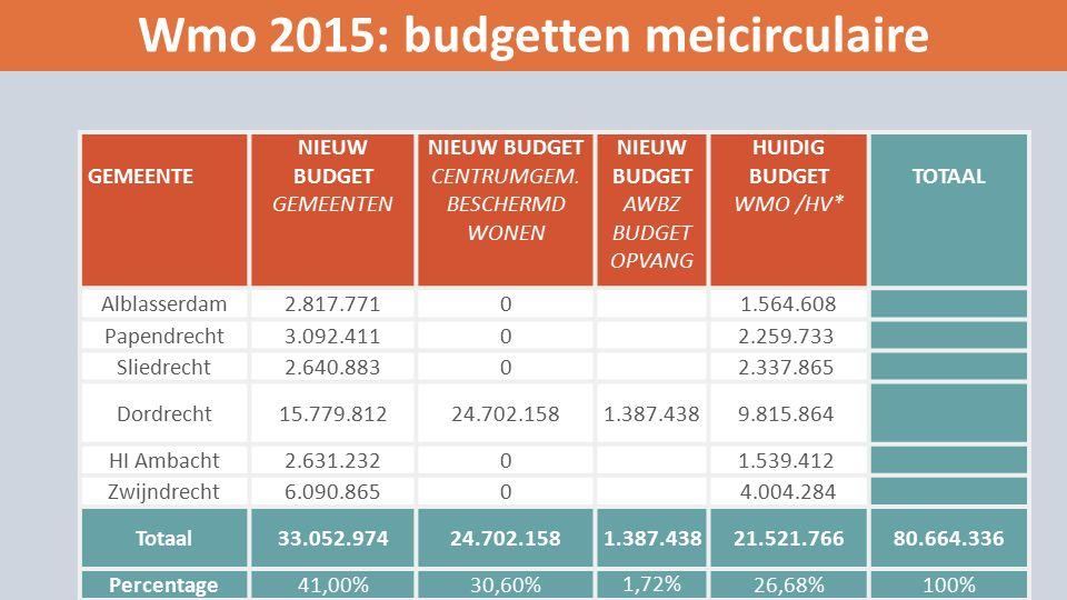 Wmo 2015: budgetten meicirculaire GEMEENTE NIEUW BUDGET GEMEENTEN NIEUW BUDGET CENTRUMGEM.