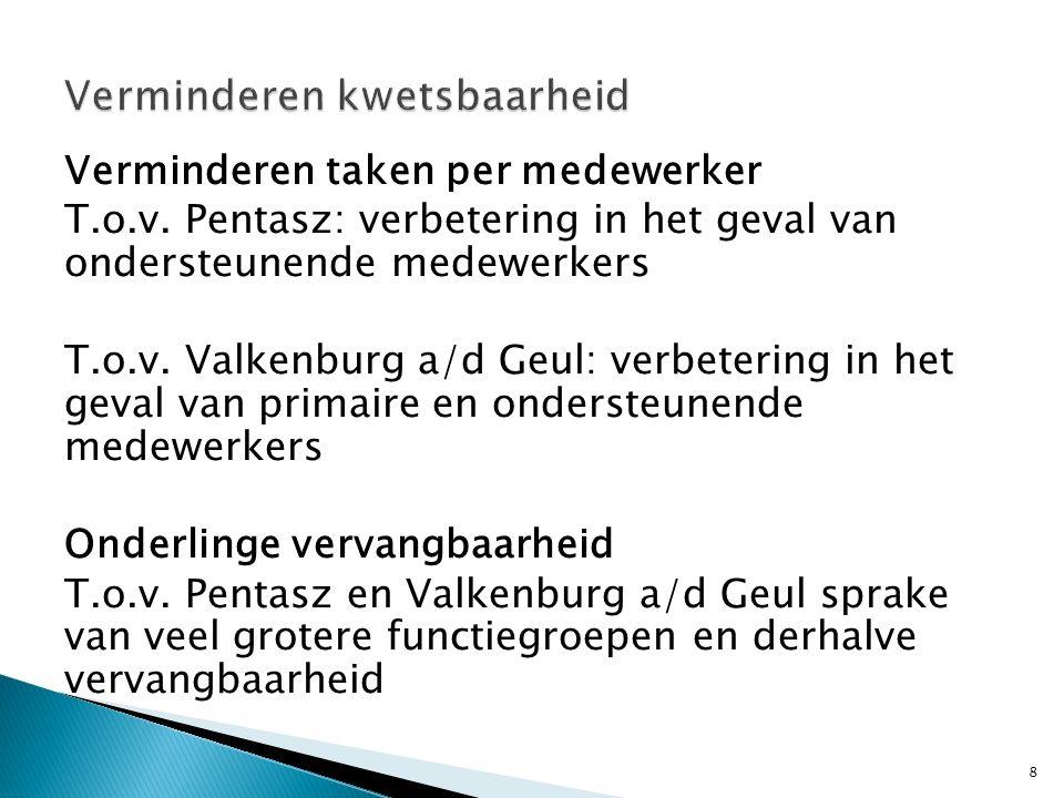 Voordeel voor Maastricht:  Toename kennis en ervaring kleinschalige aanpakken  Toename kennis en ervaring grensoverschrijdende aanpakken Voordeel voor Pentasz en Valkenburg a/d Geul: (m.n.