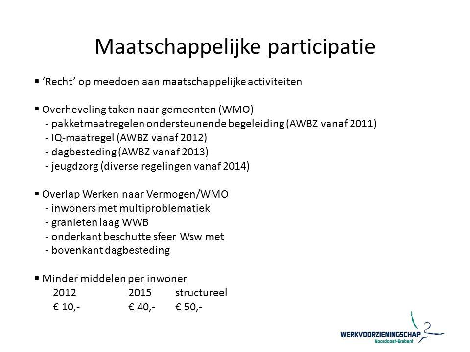 Maatschappelijke participatie  'Recht' op meedoen aan maatschappelijke activiteiten  Overheveling taken naar gemeenten (WMO) - pakketmaatregelen ondersteunende begeleiding (AWBZ vanaf 2011) - IQ-maatregel (AWBZ vanaf 2012) - dagbesteding (AWBZ vanaf 2013) - jeugdzorg (diverse regelingen vanaf 2014)  Overlap Werken naar Vermogen/WMO - inwoners met multiproblematiek - granieten laag WWB - onderkant beschutte sfeer Wsw met - bovenkant dagbesteding  Minder middelen per inwoner 20122015structureel € 10,-€ 40,-€ 50,-