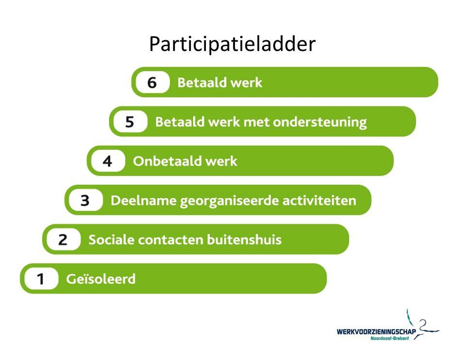 Arbeidsparticipatie Wet sociale werkvoorziening (Wsw) en Wet werken naar vermogen (Wwnv)