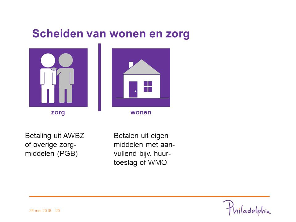 29 mei 2016 - 20 Scheiden van wonen en zorg zorgwonen Betaling uit AWBZ of overige zorg- middelen (PGB) Betalen uit eigen middelen met aan- vullend bijv.