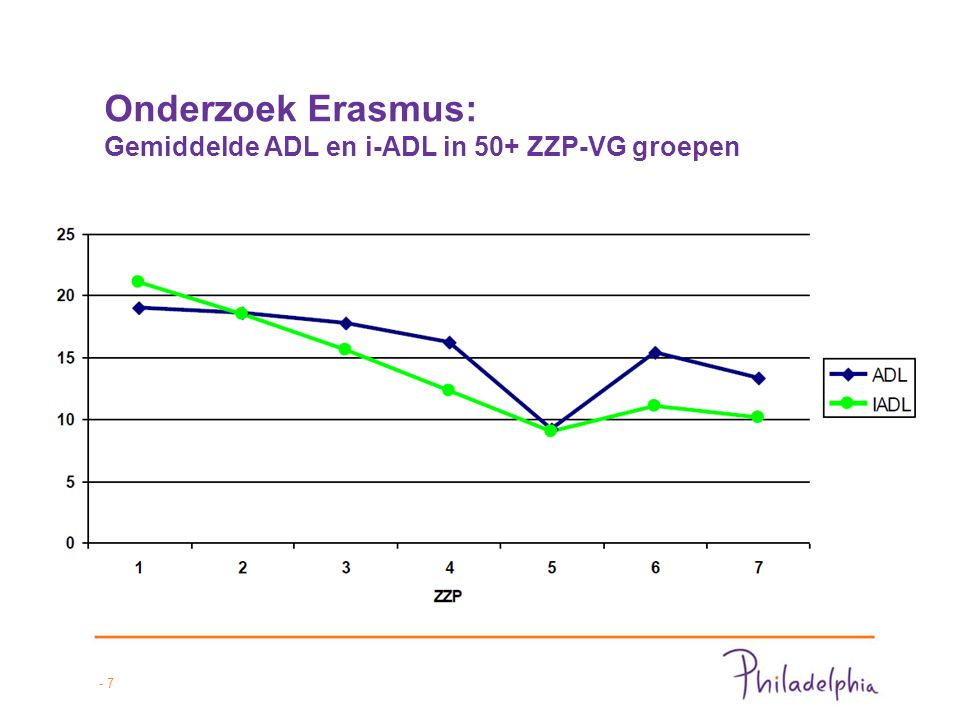 Onderzoek Erasmus MC ondersteuningsbehoefte in de ZZP 3 groep - 8