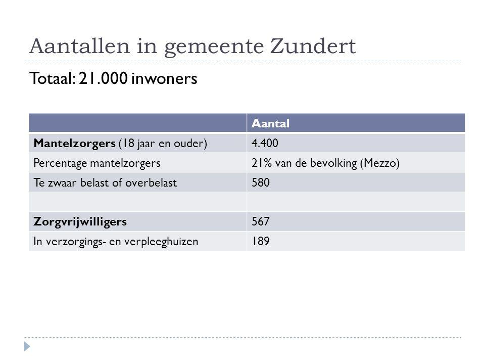 Aantallen in gemeente Zundert Totaal: 21.000 inwoners Aantal Mantelzorgers (18 jaar en ouder)4.400 Percentage mantelzorgers21% van de bevolking (Mezzo) Te zwaar belast of overbelast580 Zorgvrijwilligers567 In verzorgings- en verpleeghuizen189