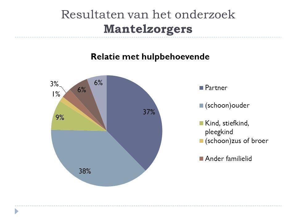 Resultaten van het onderzoek Mantelzorgers