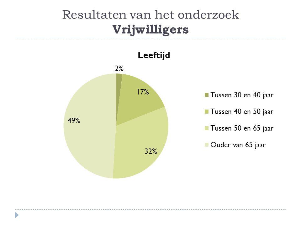 Resultaten van het onderzoek Vrijwilligers
