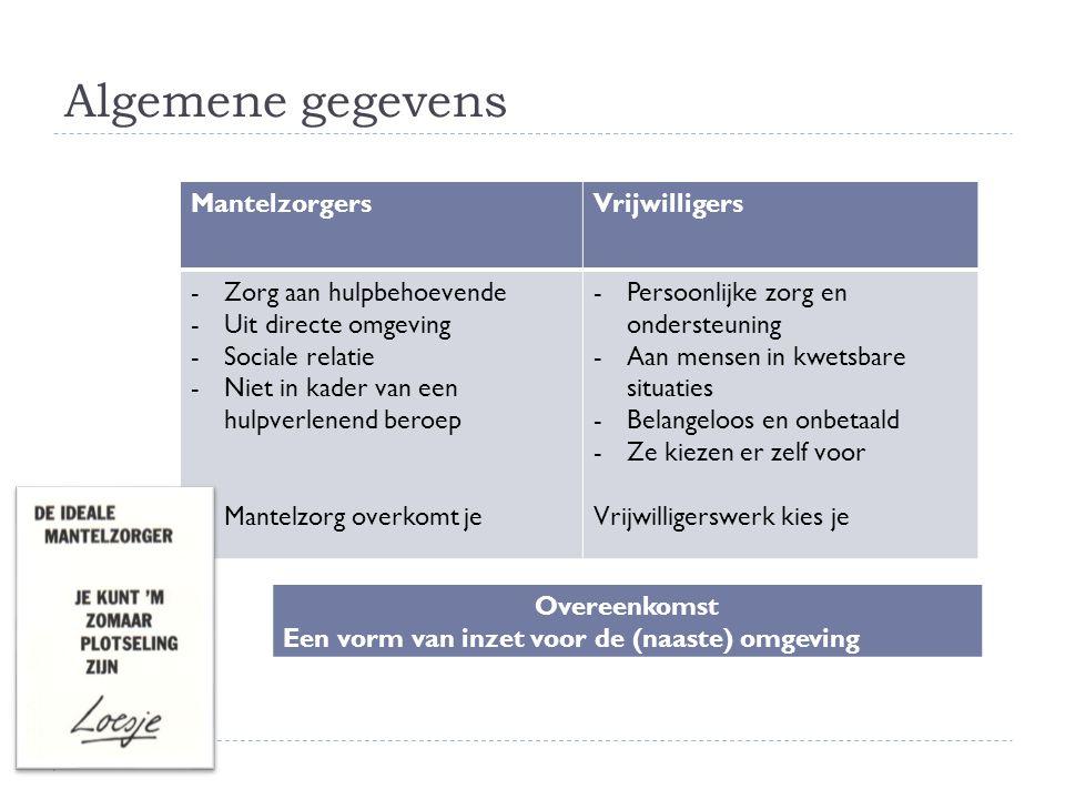 Algemene gegevens MantelzorgersVrijwilligers -Zorg aan hulpbehoevende -Uit directe omgeving -Sociale relatie -Niet in kader van een hulpverlenend bero