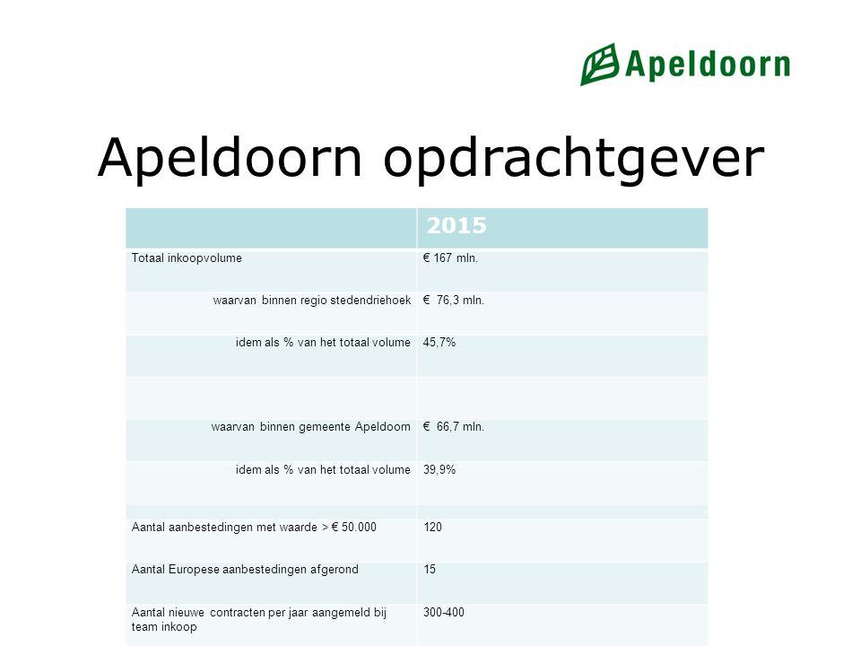 Apeldoorn opdrachtgever 2015 Totaal inkoopvolume€ 167 mln. waarvan binnen regio stedendriehoek€ 76,3 mln. idem als % van het totaal volume45,7% waarva