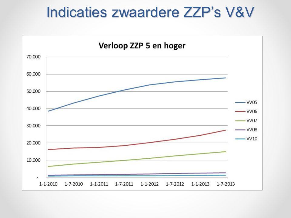 Indicaties zwaardere ZZP's V&V
