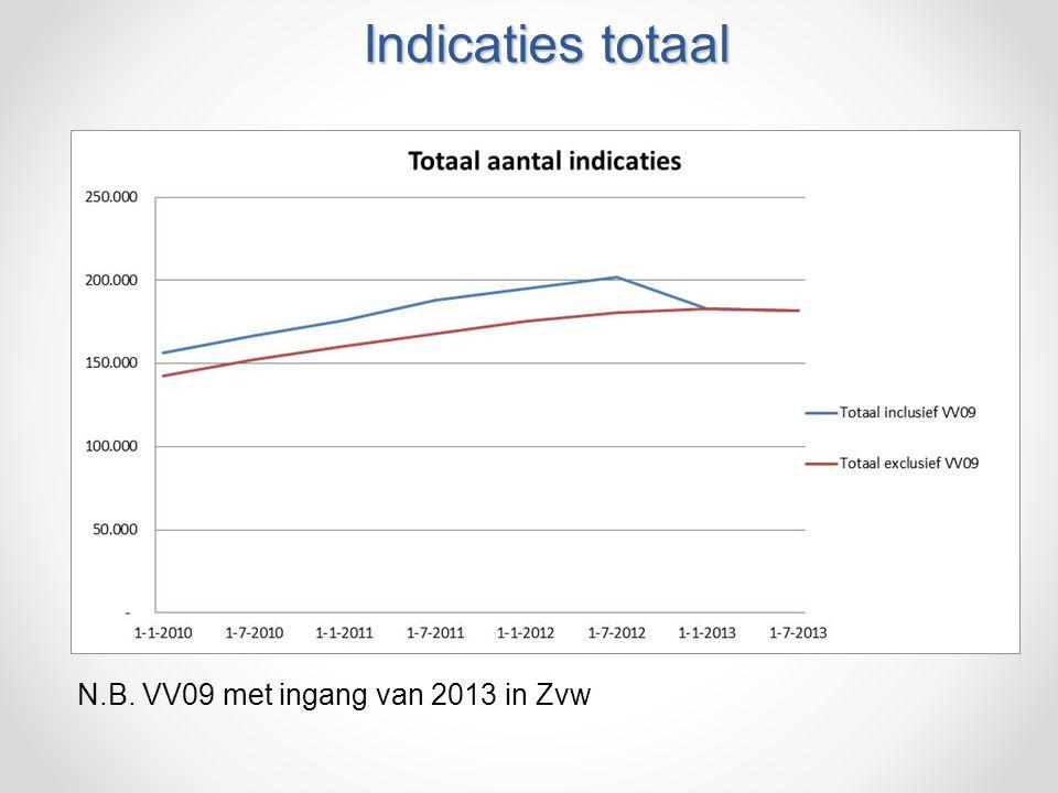 Indicaties totaal N.B. VV09 met ingang van 2013 in Zvw