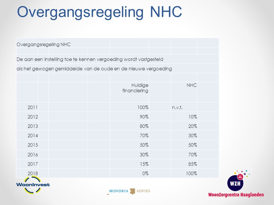 Overgangsregeling NHC De aan een instelling toe te kennen vergoeding wordt vastgesteld als het gewogen gemiddelde van de oude en de nieuwe vergoeding Huidige financiering NHC 2011100% n.v.t.