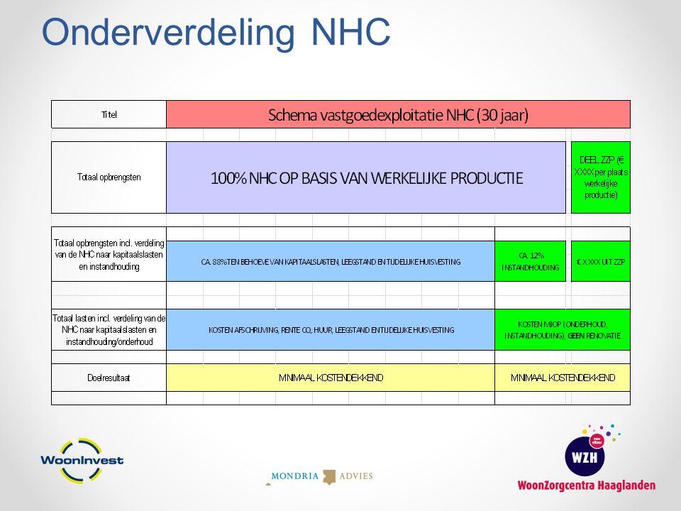 Onderverdeling NHC