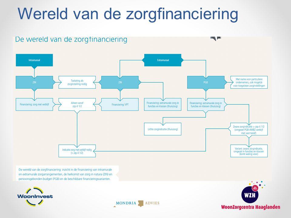 Wereld van de zorgfinanciering