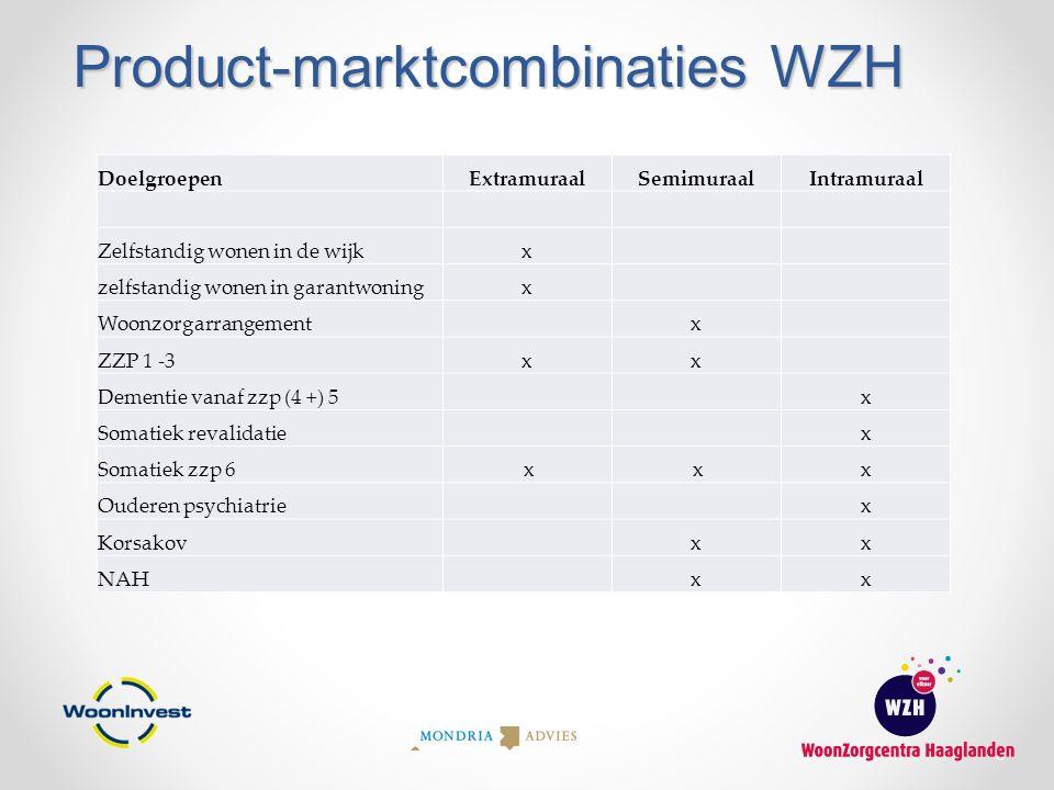 Product-marktcombinaties WZH 9 DoelgroepenExtramuraalSemimuraalIntramuraal Zelfstandig wonen in de wijkx zelfstandig wonen in garantwoningx Woonzorgar