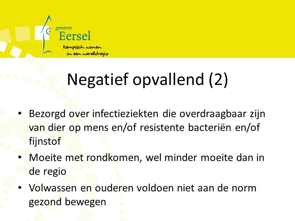 Negatief opvallend (2) Bezorgd over infectieziekten die overdraagbaar zijn van dier op mens en/of resistente bacteriën en/of fijnstof Moeite met rondkomen, wel minder moeite dan in de regio Volwassen en ouderen voldoen niet aan de norm gezond bewegen