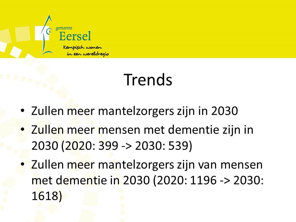 Trends Zullen meer mantelzorgers zijn in 2030 Zullen meer mensen met dementie zijn in 2030 (2020: 399 -> 2030: 539) Zullen meer mantelzorgers zijn van mensen met dementie in 2030 (2020: 1196 -> 2030: 1618)