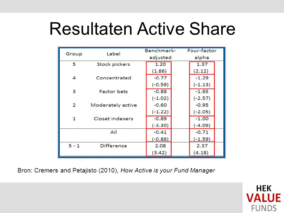 Resultaten Active Share Bron: Cremers and Petajisto (2010), How Active is your Fund Manager