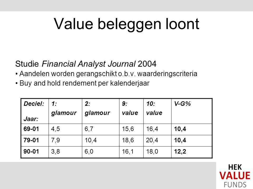 Value beleggen loont Studie Financial Analyst Journal 2004 Aandelen worden gerangschikt o.b.v.