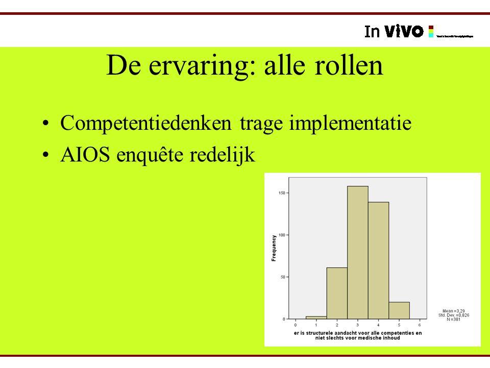 De ervaring: alle rollen Competentiedenken trage implementatie AIOS enquête redelijk