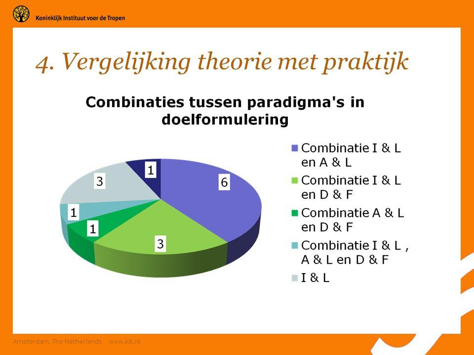Amsterdam, The Netherlands www.kit.nl 4. Vergelijking theorie met praktijk