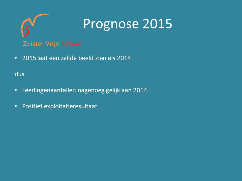 Prognose 2015 2015 laat een zelfde beeld zien als 2014 dus Leerlingenaantallen nagenoeg gelijk aan 2014 Positief exploitatieresultaat