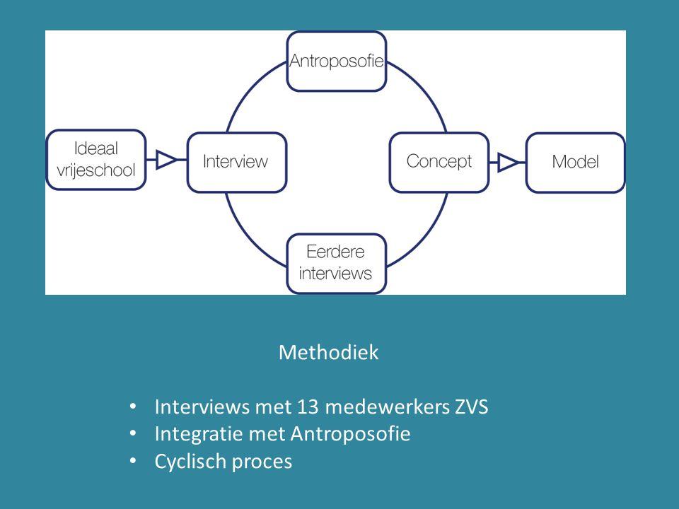 Methodiek Interviews met 13 medewerkers ZVS Integratie met Antroposofie Cyclisch proces