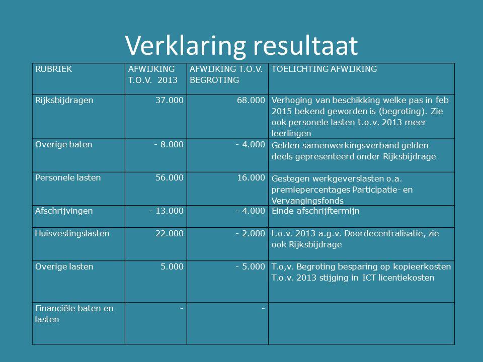Verklaring resultaat RUBRIEK AFWIJKING T.O.V.2013 AFWIJKING T.O.V.